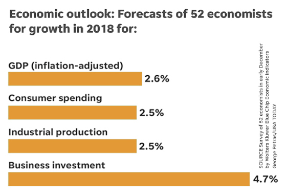 Economy Outlook