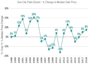 Sold Data for Sun City Palm Desert