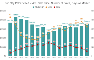 median home prices sun city palm desert